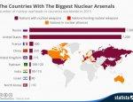 Количество ядерных боеголовок по странам мира