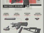«Щитоносец» Росгвардии: секретный пистолет-пулемёт ПП-2000